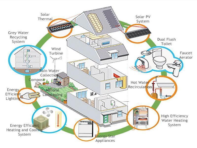 Eco House Blueprints