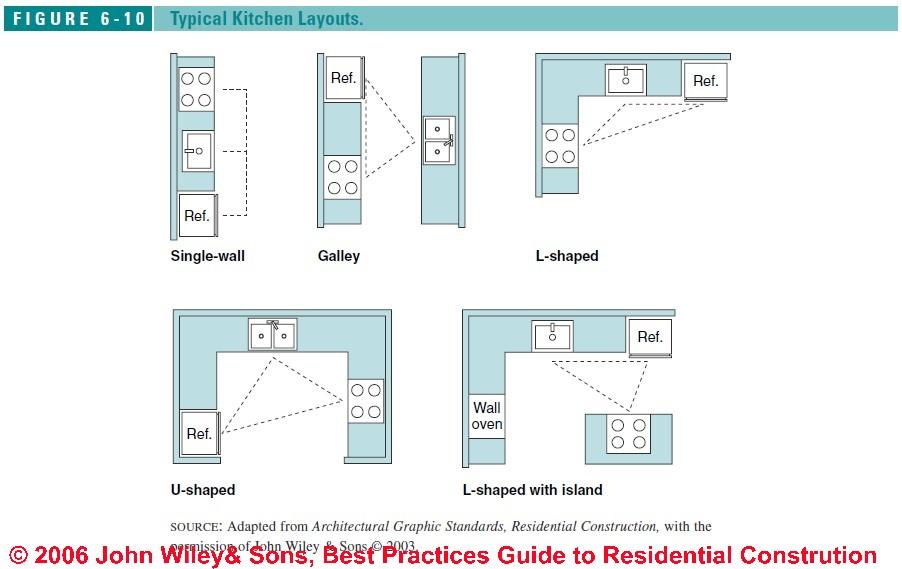 l shaped kitchen appliance layout photo - 7