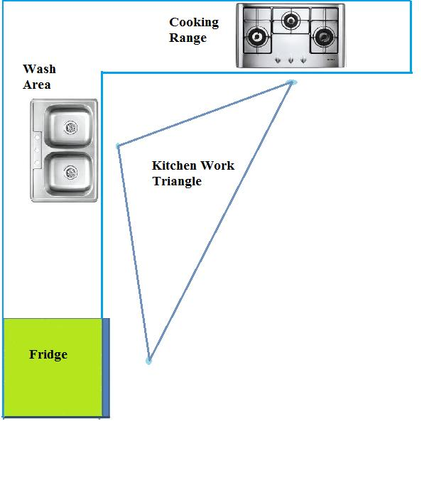 l shaped kitchen triangle photo - 3