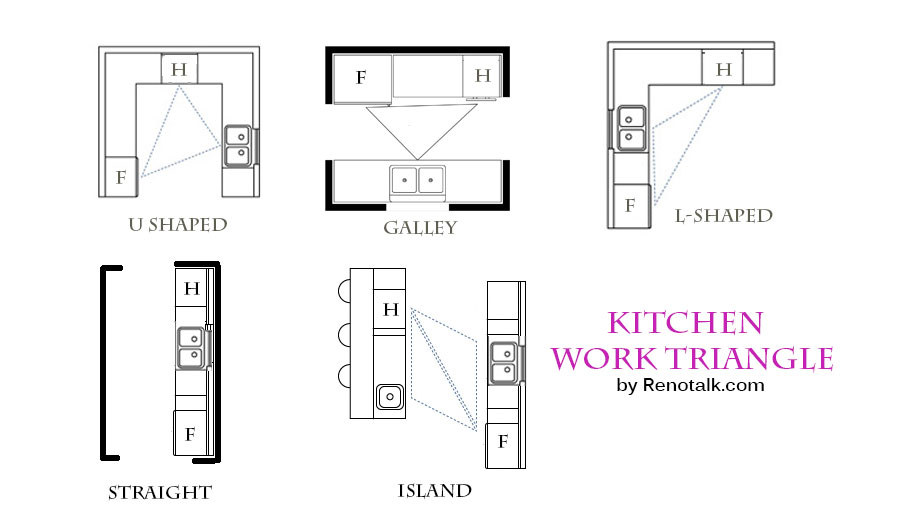 l-shaped kitchen work triangle photo - 3