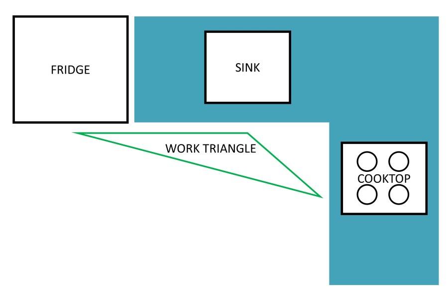 l-shaped kitchen work triangle photo - 6