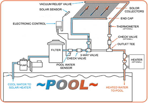 swimming pool heating design photo - 6