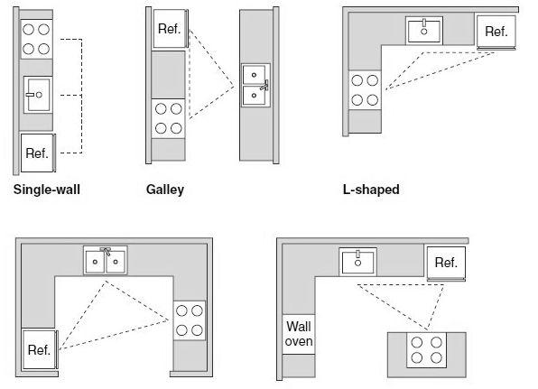 typical u shaped kitchen photo - 10