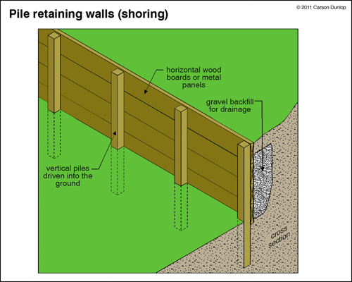 Wood Retaining Wall Design Example Photo   1