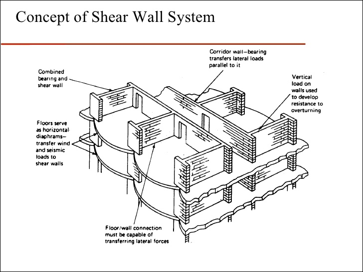 Delightful Wood Shear Wall Design Example